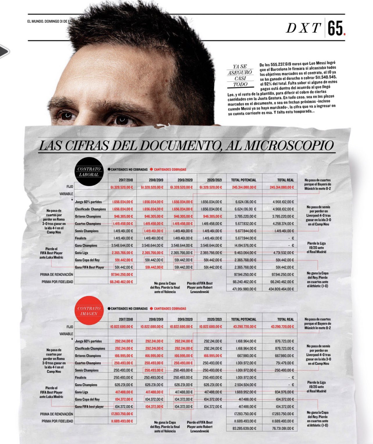 News from 'El Mundo' about Messi's contract / Redes
