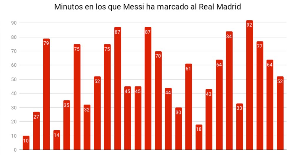 goles messi real madrid